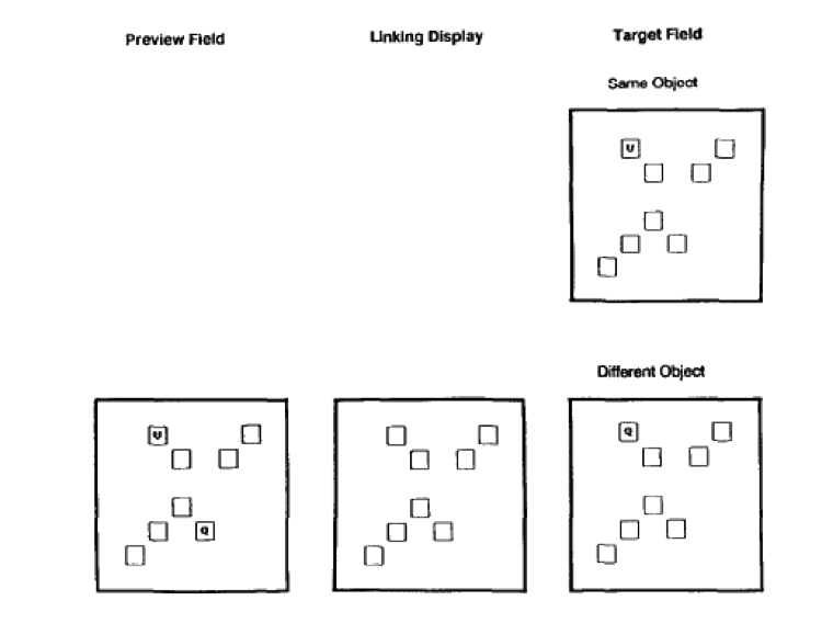 Figure 2: Partial reproduction of figure 1 in (Kahneman, Treisman, and Gibbs 1992)