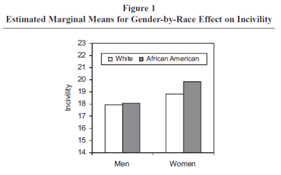 Figure 1. Estimated Marginal Means for Gender-by-Race Effect on Incivility