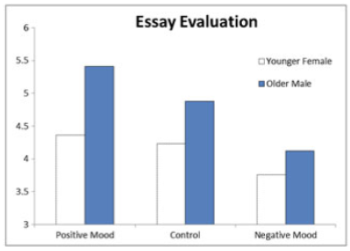 Figure 1: Mood moderates halo effects on the evaluation of an essay. Positive mood increased and negative mood eliminated the halo effect.