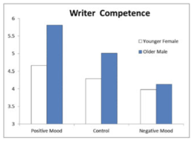 Figure 2. The interaction of mood and halo effects on judgments of competence of a writer. Positive mood increases and negative mood eliminates halo effects.