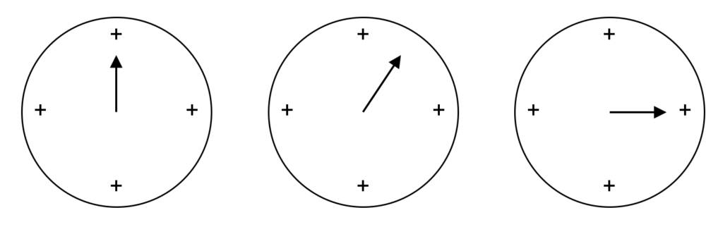 Image of three circles, each with four quadrants, and each with an arrow pointing to different parts of the the same quadrant.